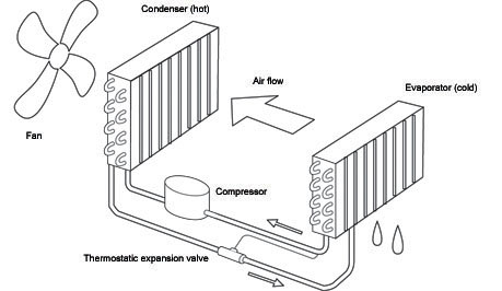 How Does A Dantherm Dehumidifier Work