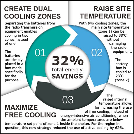 Dantherm dual zone cooling three steps to reduce energy costs