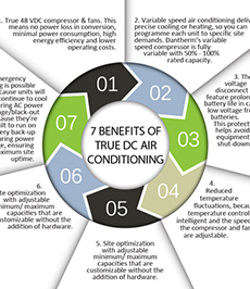 Dantherm 7 benefits to true DC Air Conditioning